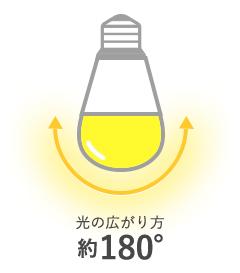 光の広がり方180°