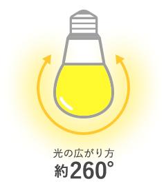 光の広がり方260°